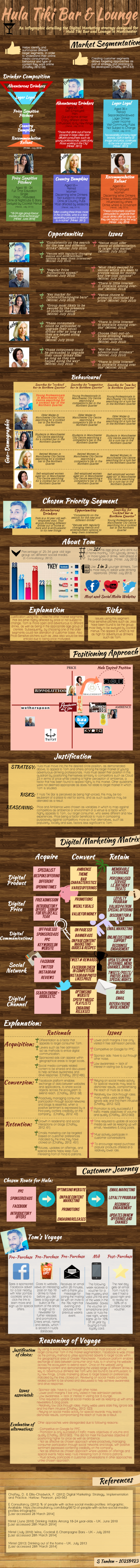 infographic done